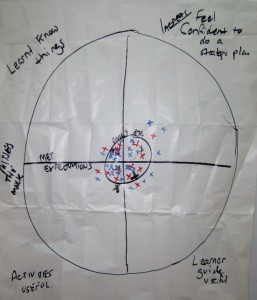TANGO Strategic Plan Dartboard